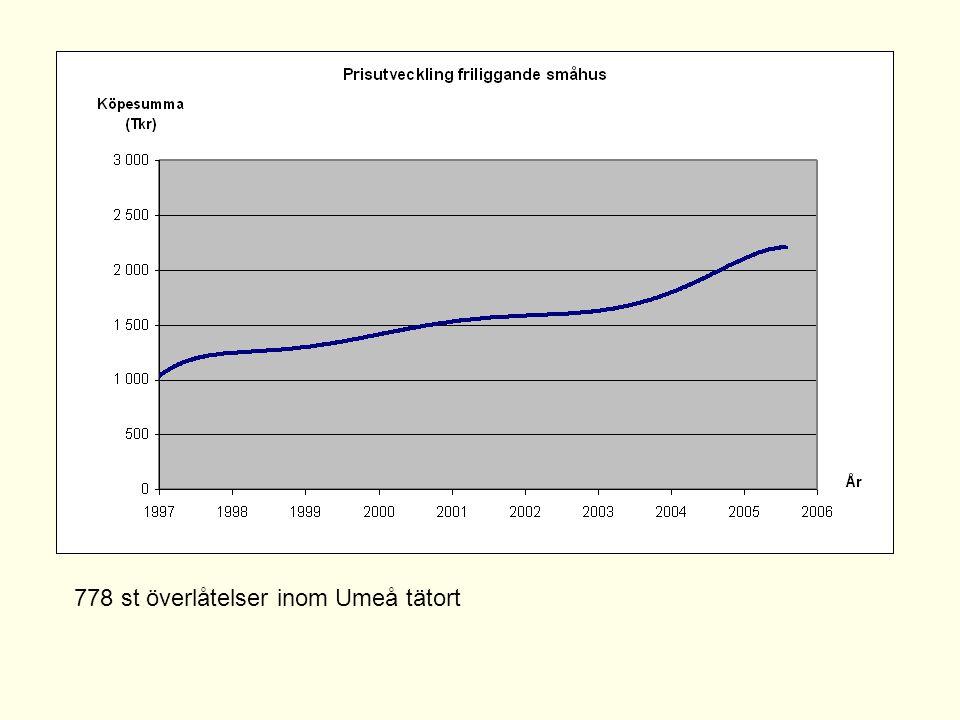 778 st överlåtelser inom Umeå tätort