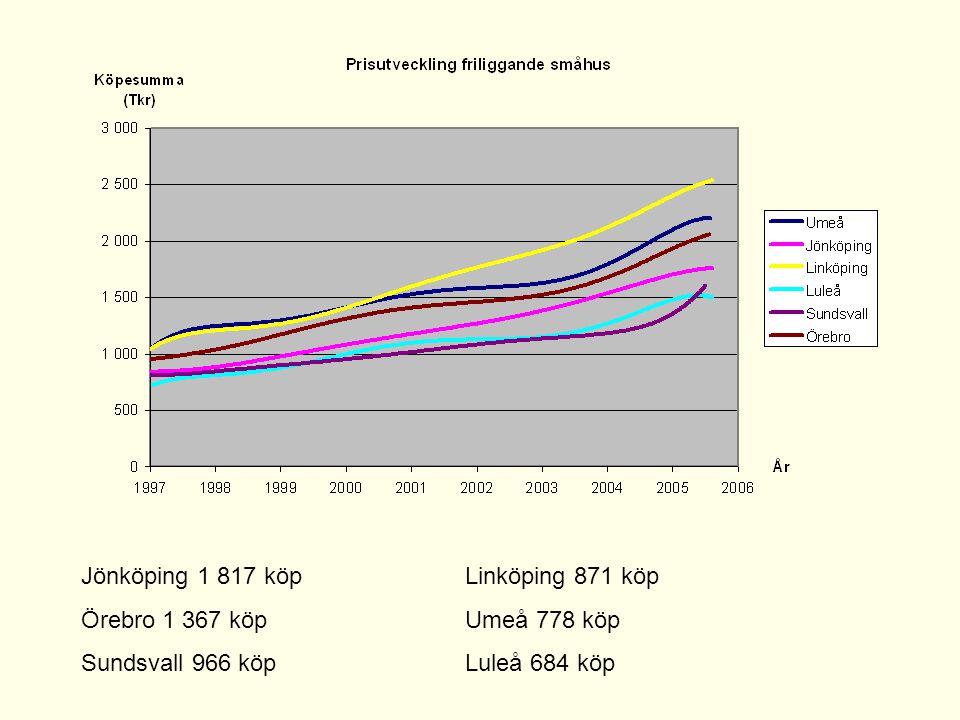 Jönköping 1 817 köpLinköping 871 köp Örebro 1 367 köpUmeå 778 köp Sundsvall 966 köpLuleå 684 köp