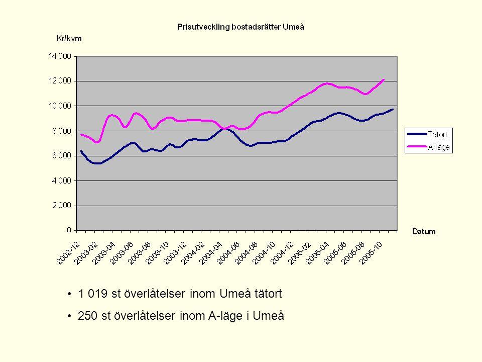 • 1 019 st överlåtelser inom Umeå tätort • 250 st överlåtelser inom A-läge i Umeå