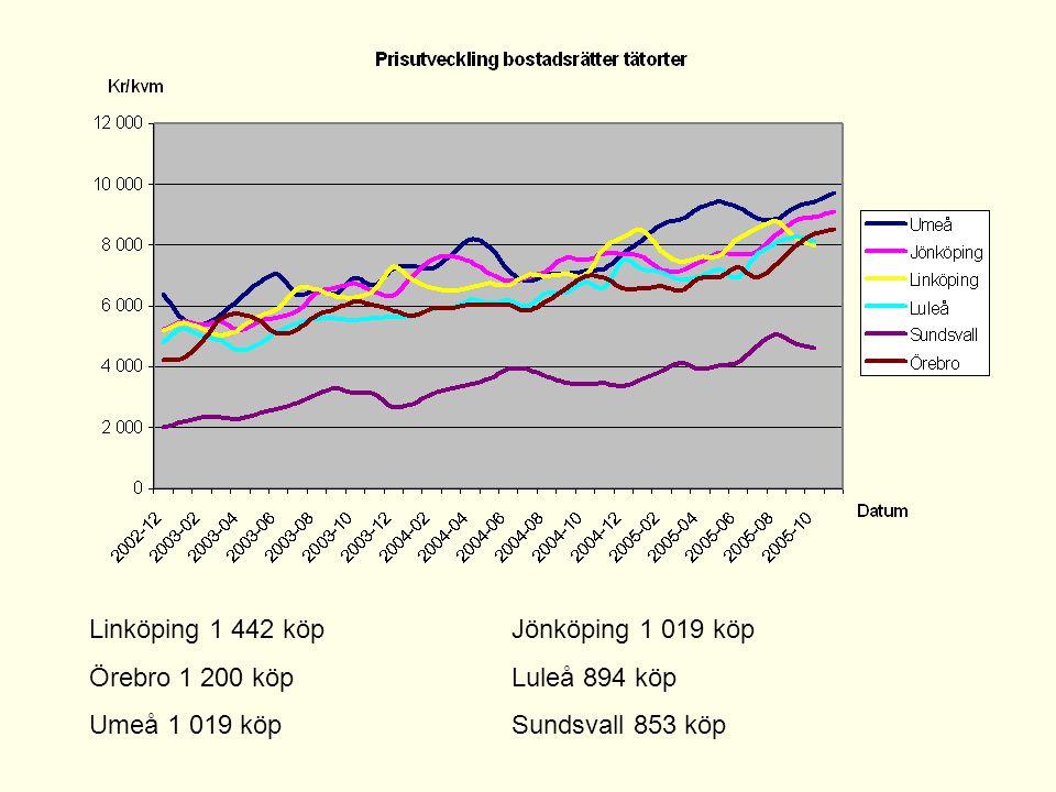 Linköping 1 442 köpJönköping 1 019 köp Örebro 1 200 köpLuleå 894 köp Umeå 1 019 köpSundsvall 853 köp
