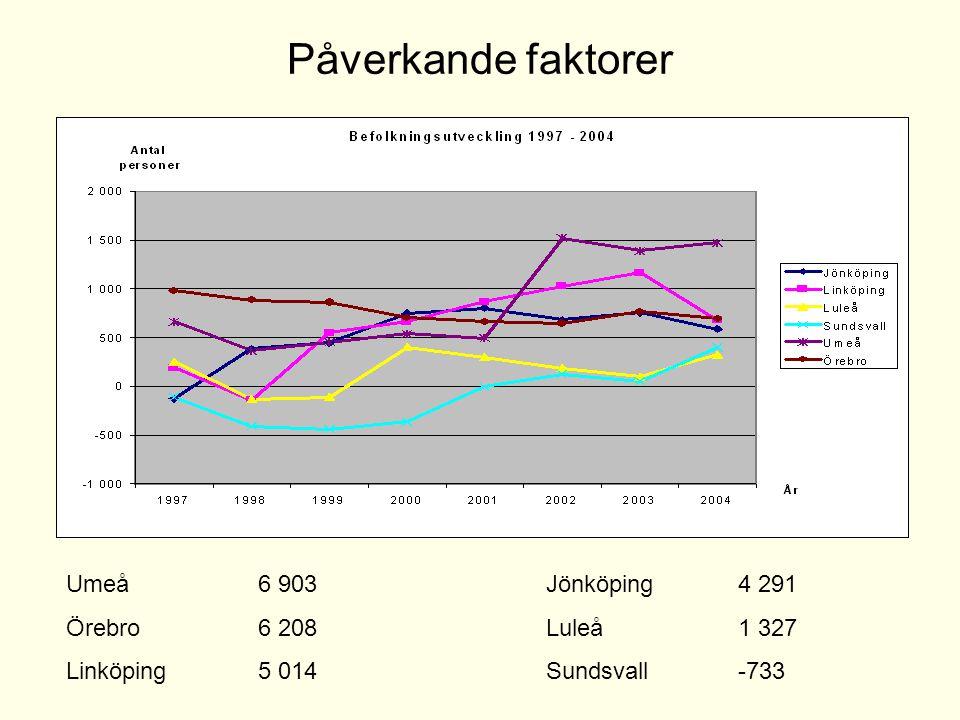 Umeå 6 903Jönköping 4 291 Örebro 6 208Luleå 1 327 Linköping5 014Sundsvall -733