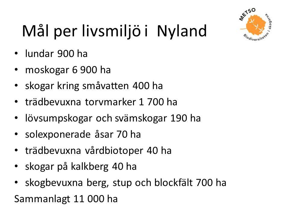 Mål per livsmiljö i Nyland • lundar 900 ha • moskogar 6 900 ha • skogar kring småvatten 400 ha • trädbevuxna torvmarker 1 700 ha • lövsumpskogar och s