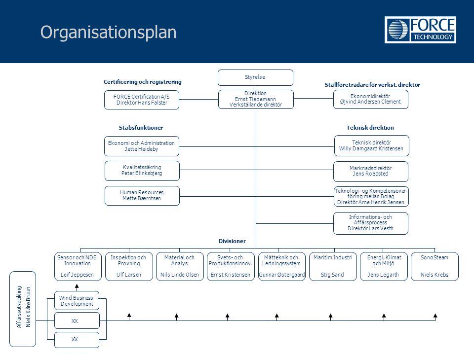 Organisationsplan Divisioner Certificering och registrering Styrelse Stabsfunktioner Direktion Ernst Tiedemann Verkställande direktör FORCE Certificat