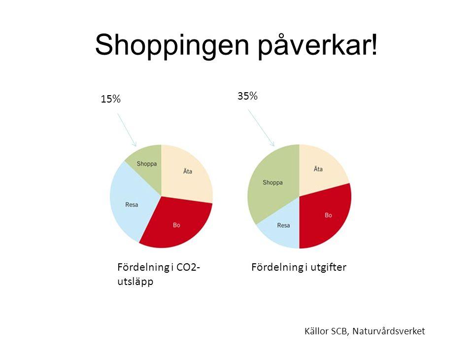 Shoppingen påverkar! Fördelning i CO2- utsläpp Fördelning i utgifter 15% 35% Källor SCB, Naturvårdsverket