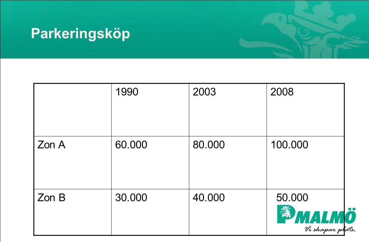Parkeringsköp 199020032008 Zon A60.00080.000100.000 Zon B30.00040.000 50.000