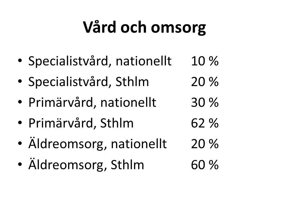Vård och omsorg • Specialistvård, nationellt10 % • Specialistvård, Sthlm20 % • Primärvård, nationellt30 % • Primärvård, Sthlm62 % • Äldreomsorg, nationellt20 % • Äldreomsorg, Sthlm60 %