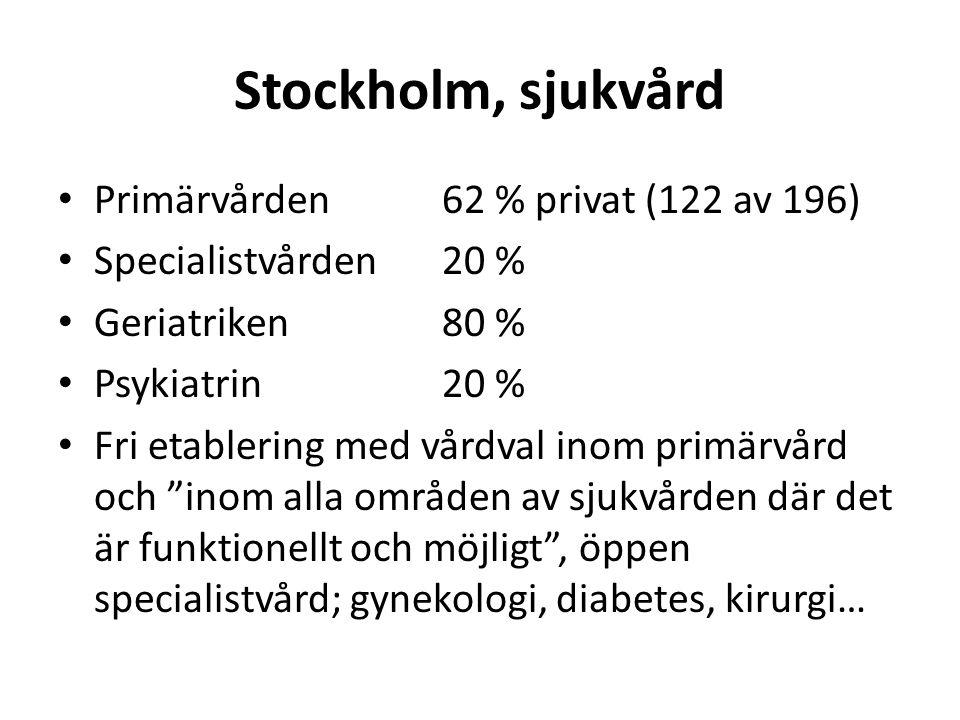Stockholm, sjukvård • Primärvården 62 % privat (122 av 196) • Specialistvården20 % • Geriatriken80 % • Psykiatrin20 % • Fri etablering med vårdval inom primärvård och inom alla områden av sjukvården där det är funktionellt och möjligt , öppen specialistvård; gynekologi, diabetes, kirurgi…
