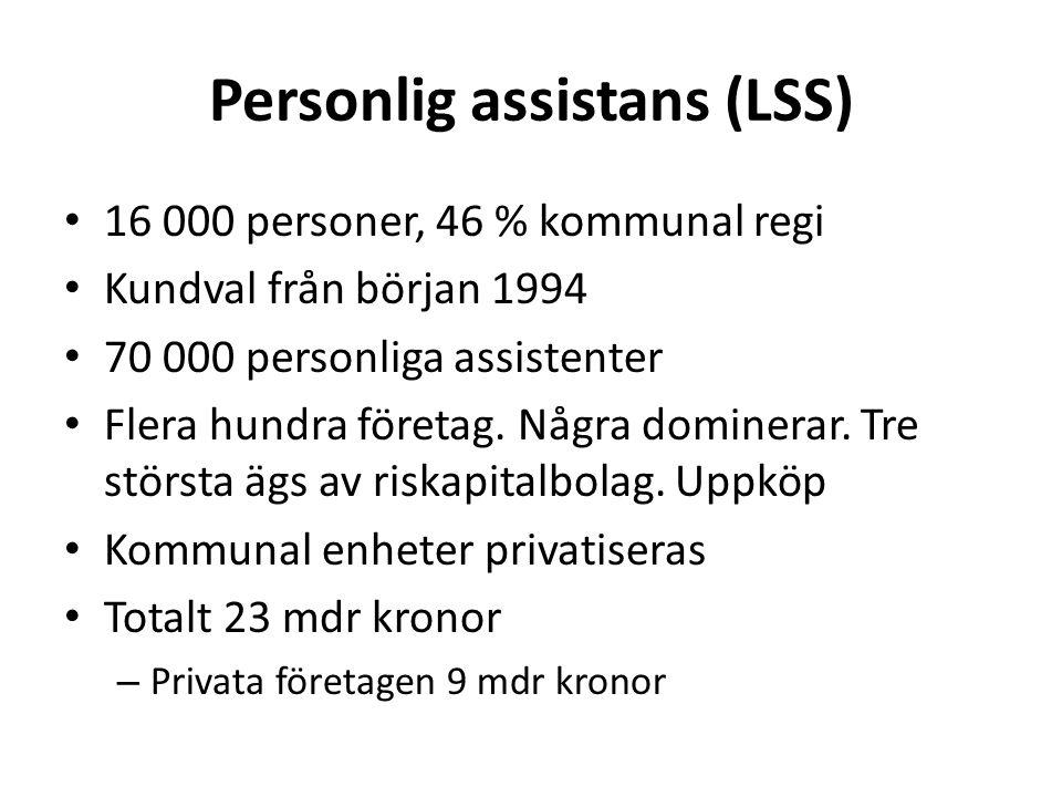 Personlig assistans (LSS) • 16 000 personer, 46 % kommunal regi • Kundval från början 1994 • 70 000 personliga assistenter • Flera hundra företag.