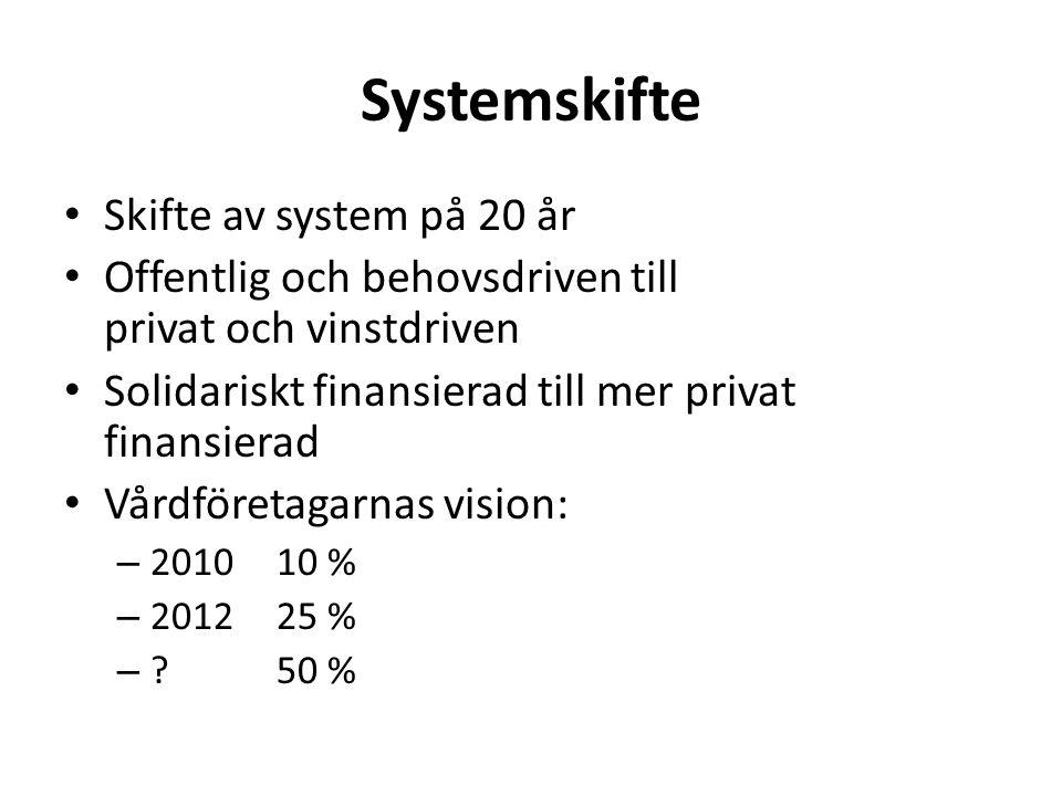 Systemskifte • Skifte av system på 20 år • Offentlig och behovsdriven till privat och vinstdriven • Solidariskt finansierad till mer privat finansierad • Vårdföretagarnas vision: – 201010 % – 2012 25 % – ?50 %