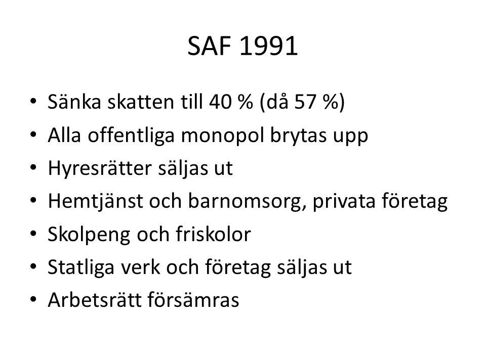 SAF 1991 • Sänka skatten till 40 % (då 57 %) • Alla offentliga monopol brytas upp • Hyresrätter säljas ut • Hemtjänst och barnomsorg, privata företag • Skolpeng och friskolor • Statliga verk och företag säljas ut • Arbetsrätt försämras