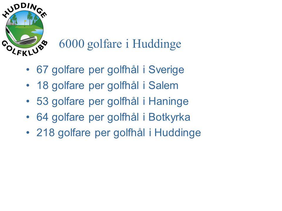 6000 golfare i Huddinge •67 golfare per golfhål i Sverige •18 golfare per golfhål i Salem •53 golfare per golfhål i Haninge •64 golfare per golfhål i Botkyrka •218 golfare per golfhål i Huddinge