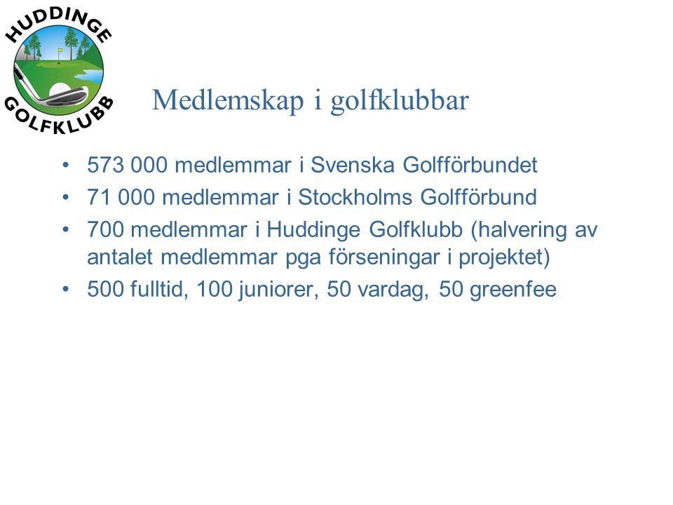 Medlemskap i golfklubbar •573 000 medlemmar i Svenska Golfförbundet •71 000 medlemmar i Stockholms Golfförbund •700 medlemmar i Huddinge Golfklubb (halvering av antalet medlemmar pga förseningar i projektet) •500 fulltid, 100 juniorer, 50 vardag, 50 greenfee