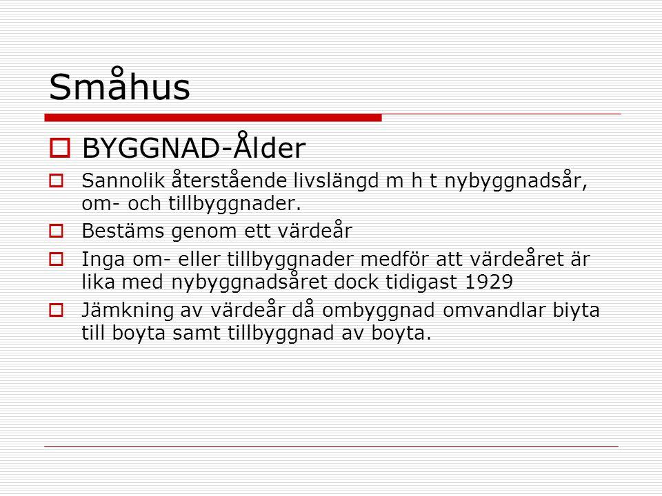 Småhus  BYGGNAD-Ålder  Sannolik återstående livslängd m h t nybyggnadsår, om- och tillbyggnader.