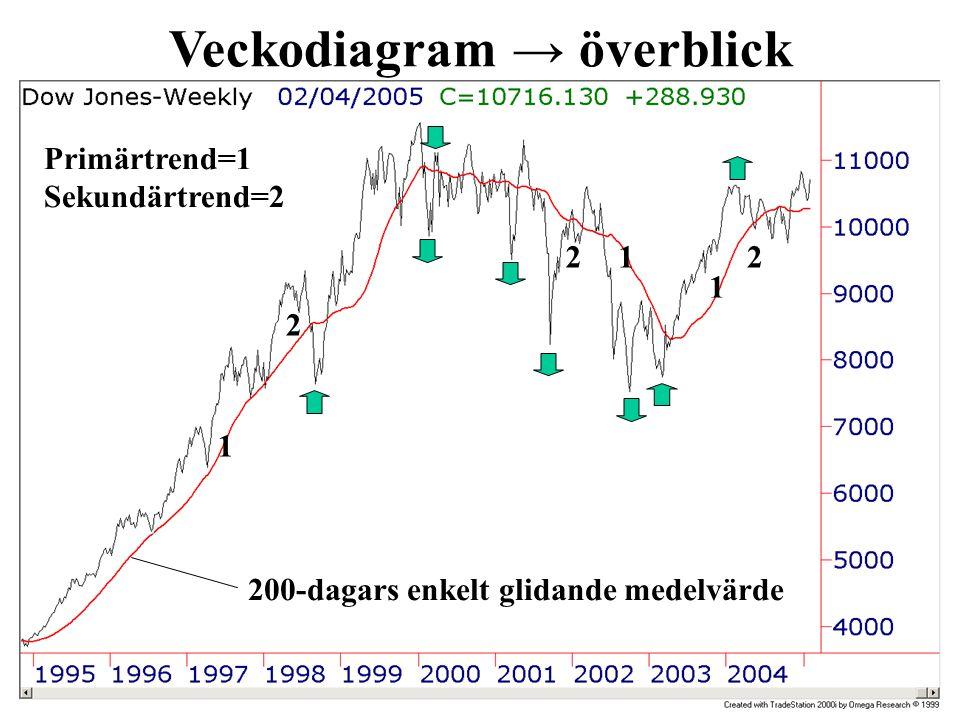 Veckodiagram → överblick Primärtrend=1 Sekundärtrend=2 1 1 1 2 2 2