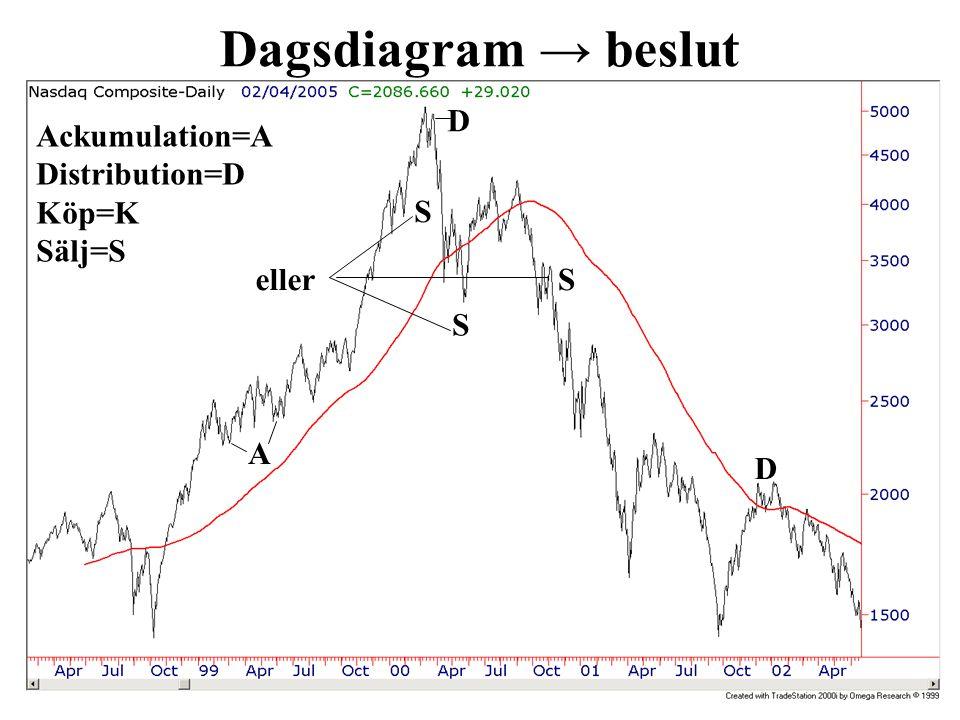 Dagsdiagram → beslut Ackumulation=A Distribution=D Köp=K Sälj=S K