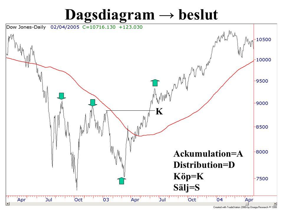 Dagsdiagram → beslut Ackumulation=A Distribution=D Köp=K Sälj=S K A