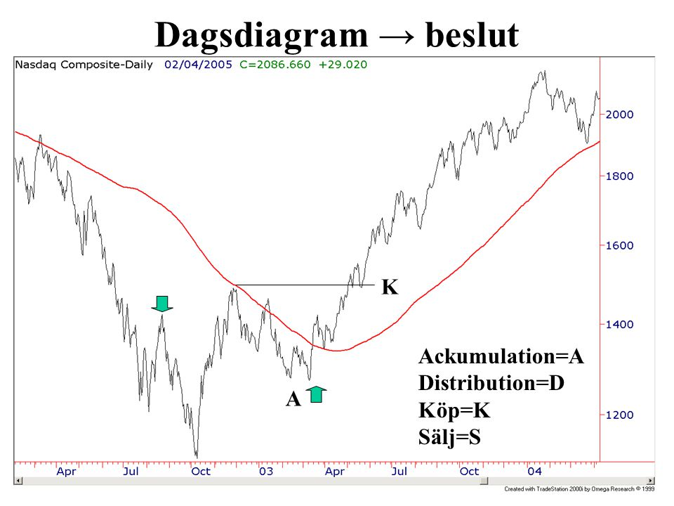 Dagsdiagram → beslut Ackumulation=A Distribution=D Köp=K Sälj=S S D D D A