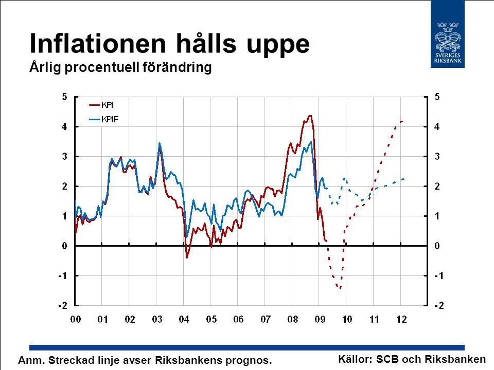 Inflationen hålls uppe Årlig procentuell förändring Anm. Streckad linje avser Riksbankens prognos. Källor: SCB och Riksbanken