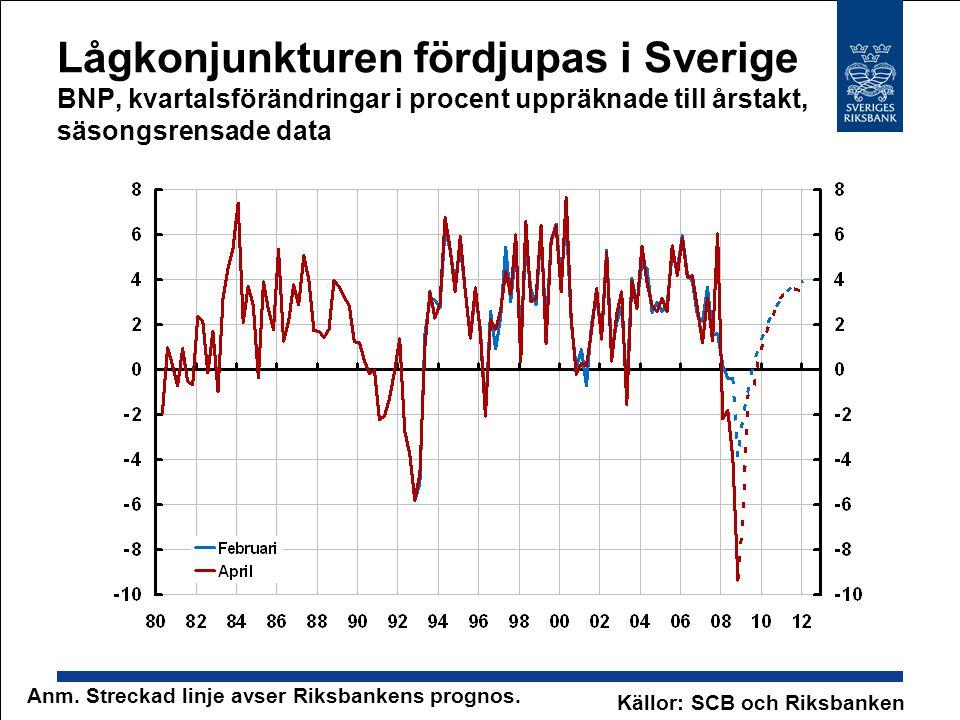 Lågkonjunkturen fördjupas i Sverige BNP, kvartalsförändringar i procent uppräknade till årstakt, säsongsrensade data Källor: SCB och Riksbanken Anm.