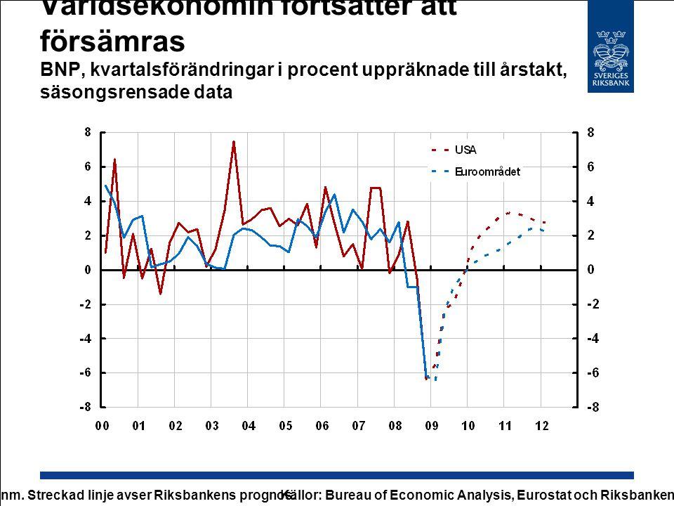Världsekonomin fortsätter att försämras BNP, kvartalsförändringar i procent uppräknade till årstakt, säsongsrensade data Anm. Streckad linje avser Rik