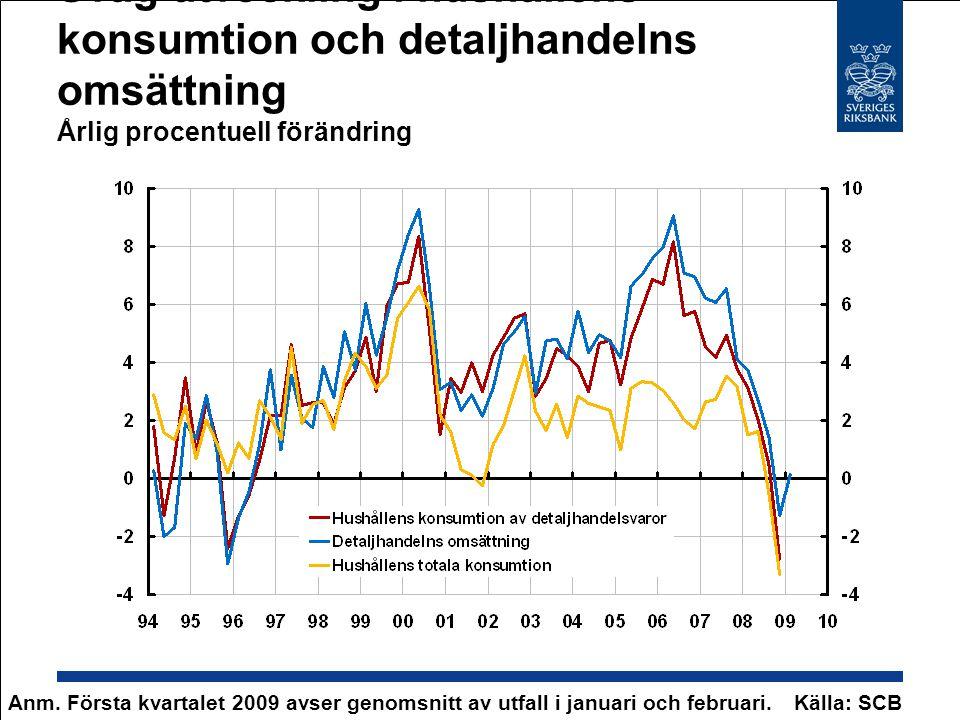 Svag utveckling i hushållens konsumtion och detaljhandelns omsättning Årlig procentuell förändring Anm. Första kvartalet 2009 avser genomsnitt av utfa