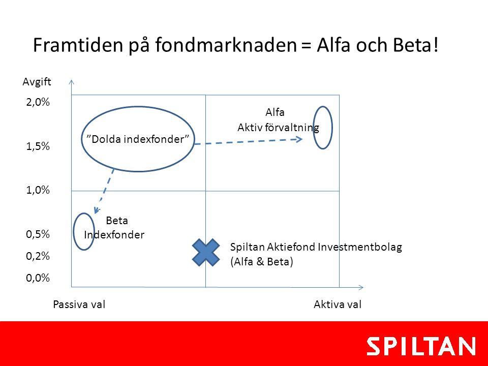 """2,0% 1,5% 1,0% 0,5% 0,2% 0,0% Framtiden på fondmarknaden = Alfa och Beta! """"Dolda indexfonder"""" Avgift I Passiva val Aktiva val Indexfonder Aktiv förval"""