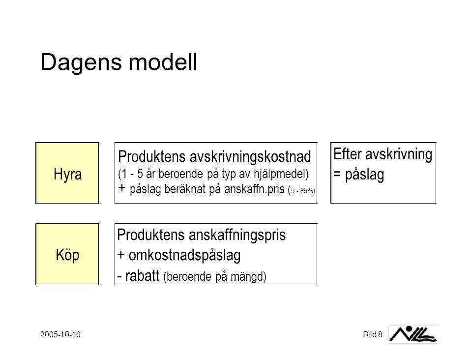 2005-10-10Bild 8 Dagens modell Produktens avskrivningskostnad (1 - 5 år beroende på typ av hjälpmedel) Efter avskrivning Hyra + påslag beräknat på anskaffn.pris ( 5 - 85%) = påslag Produktens anskaffningspris Köp+ omkostnadspåslag - rabatt (beroende på mängd)