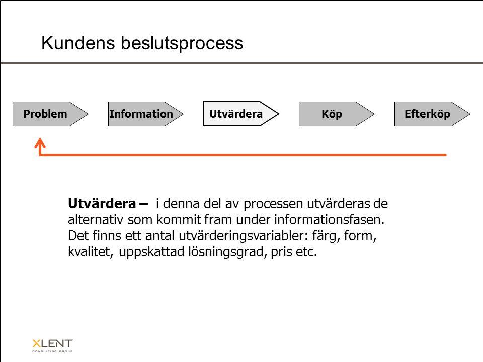 Problem Information Utvärdera KöpEfterköp Kundens beslutsprocess Utvärdera – i denna del av processen utvärderas de alternativ som kommit fram under informationsfasen.
