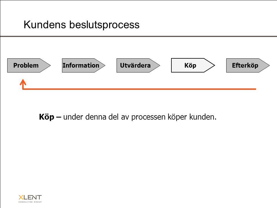 Problem InformationUtvärdera Köp Efterköp Kundens beslutsprocess Köp – under denna del av processen köper kunden.