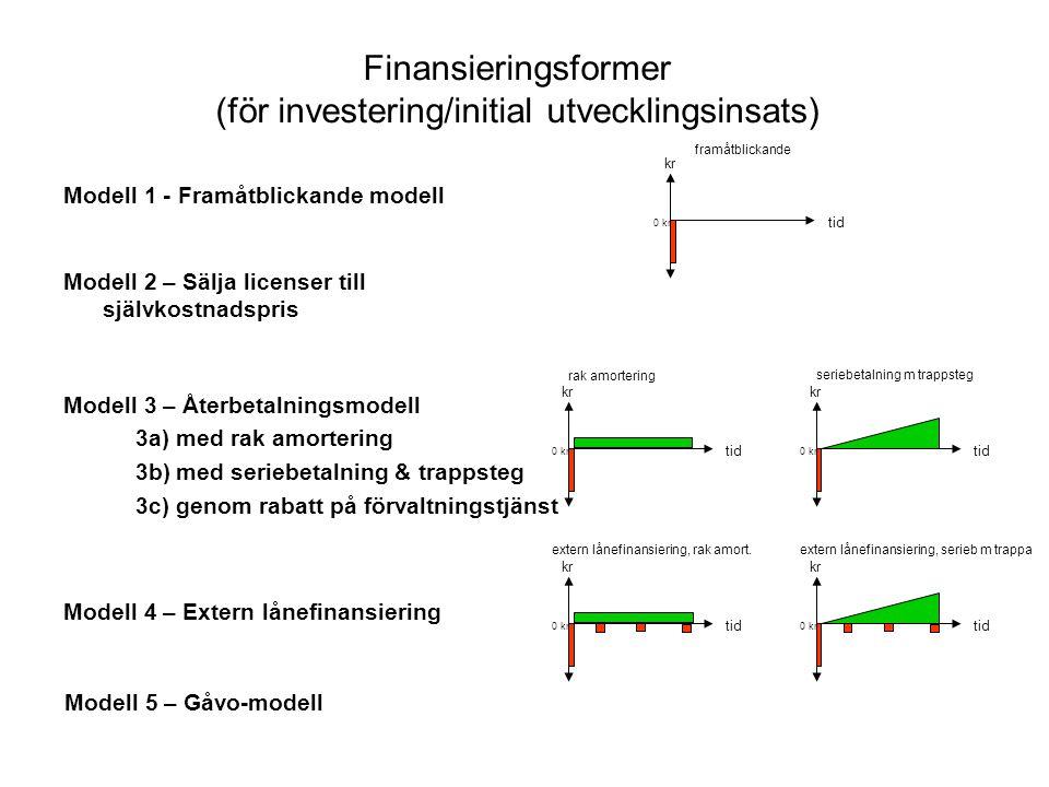 Finansieringsformer (för investering/initial utvecklingsinsats) Modell 1 - Framåtblickande modell tid kr 0 kr tid kr 0 kr tid kr 0 kr rak amortering seriebetalning m trappsteg framåtblickande extern lånefinansiering, serieb m trappa tid kr 0 kr extern lånefinansiering, rak amort.