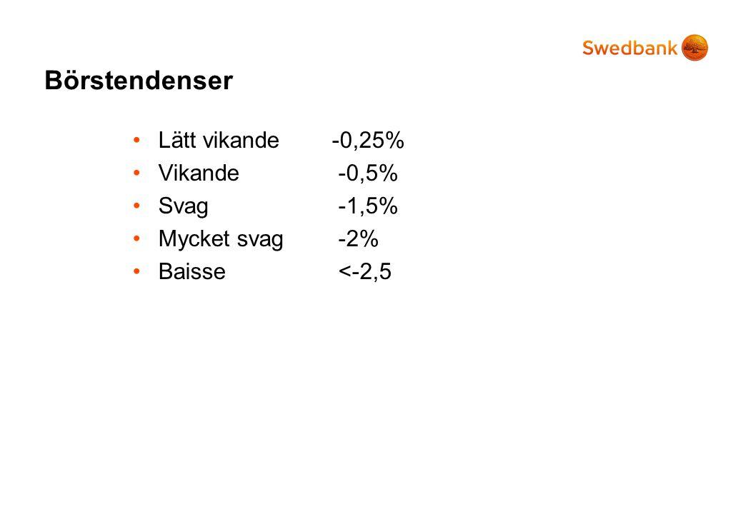 Börstendenser •Lätt vikande -0,25% •Vikande-0,5% •Svag-1,5% •Mycket svag-2% •Baisse<-2,5
