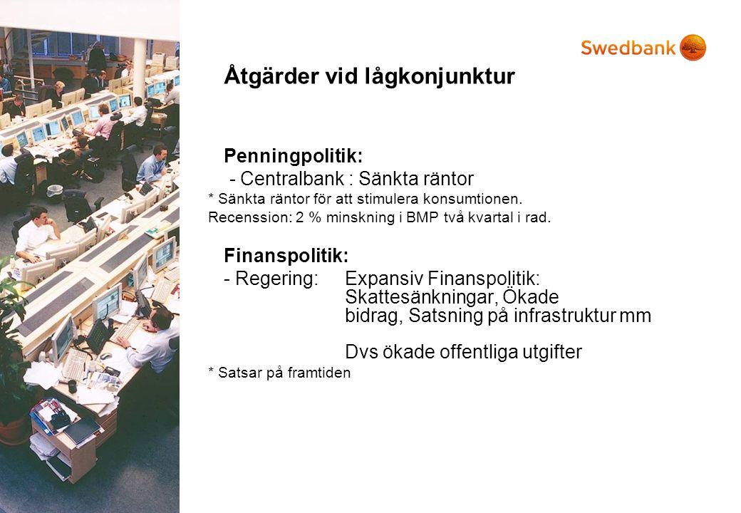 Åtgärder vid lågkonjunktur Penningpolitik: - Centralbank : Sänkta räntor * Sänkta räntor för att stimulera konsumtionen. Recenssion: 2 % minskning i B