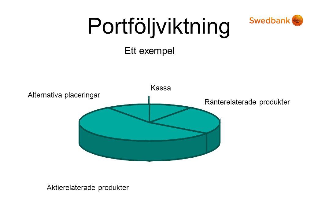 Portföljviktning Alternativa placeringar Aktierelaterade produkter Ränterelaterade produkter Kassa Ett exempel
