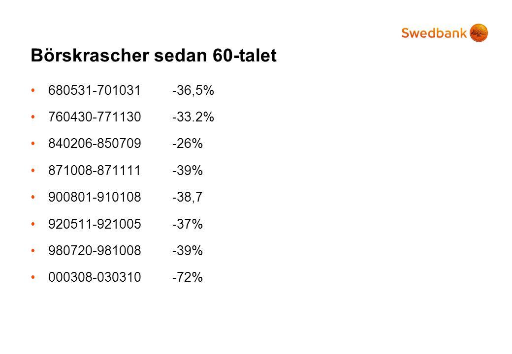 Konsumtionsstatistik •Konsumenternas förtroende •Nya order •Försäljningsstatistik •Skuldkvot *Visades ej.