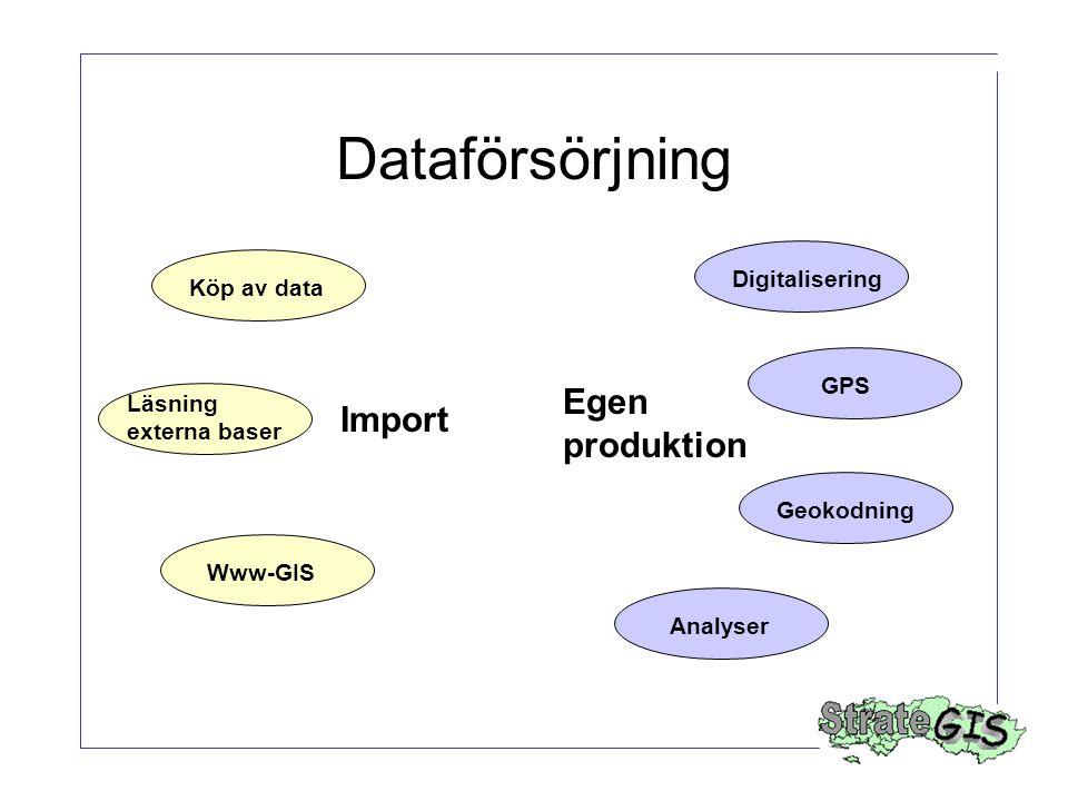 Dataförsörjning Import Egen produktion Digitalisering GPS Geokodning Analyser Köp av data Läsning externa baser Www-GIS