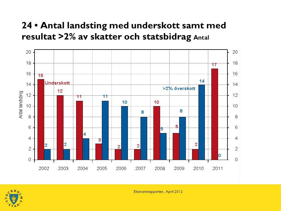 24 • Antal landsting med underskott samt med resultat >2% av skatter och statsbidrag Antal Ekonomirapporten, April 2012