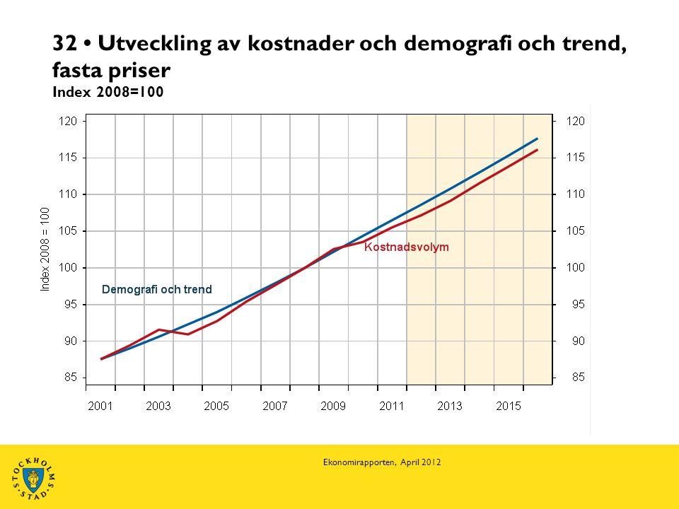 32 • Utveckling av kostnader och demografi och trend, fasta priser Index 2008=100 Ekonomirapporten, April 2012
