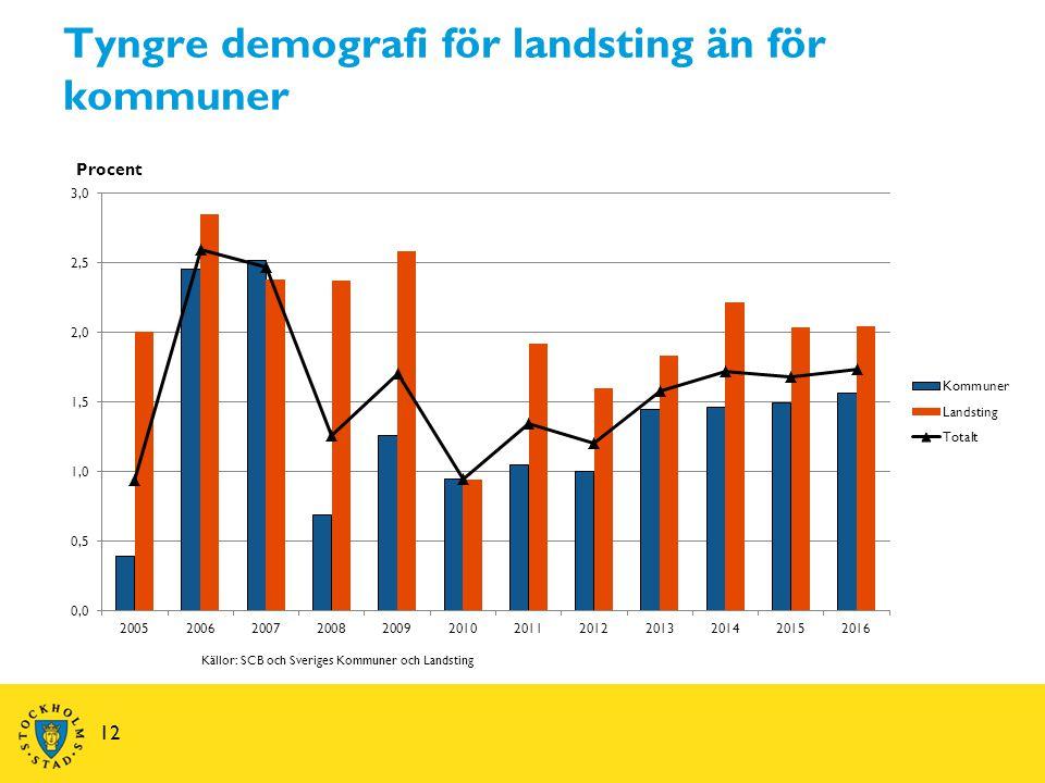 Tyngre demografi för landsting än för kommuner 12 Källor: SCB och Sveriges Kommuner och Landsting Procent