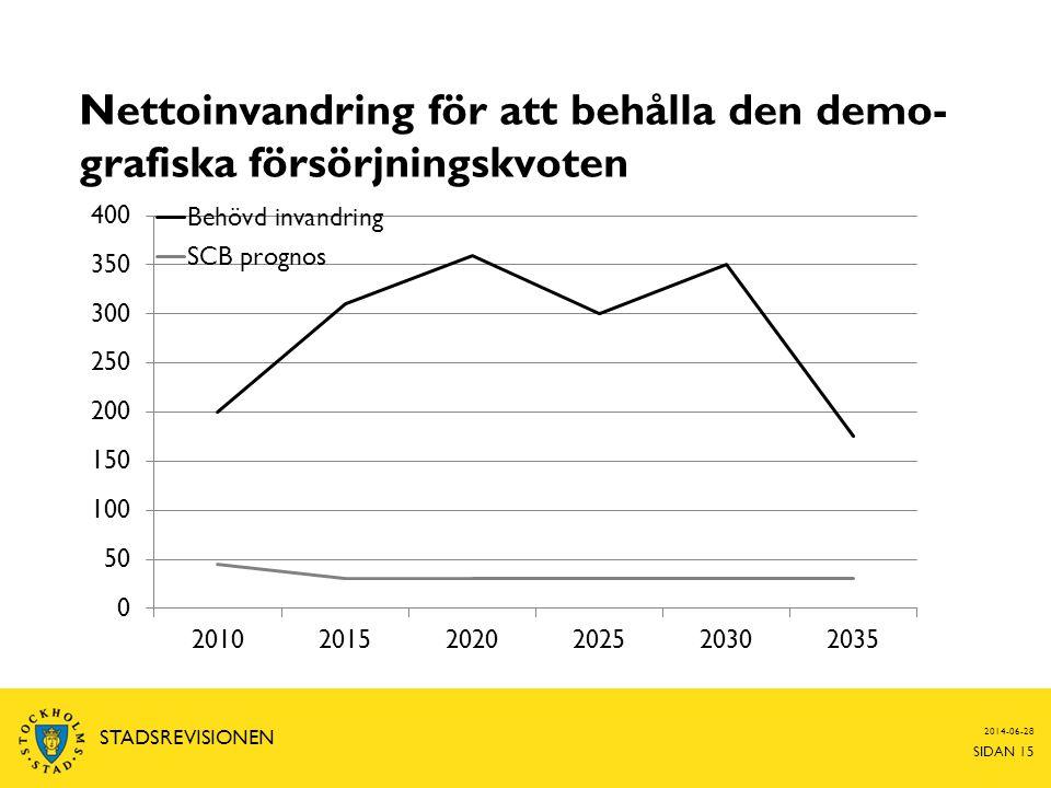 Nettoinvandring för att behålla den demo- grafiska försörjningskvoten 2014-06-28 SIDAN 15 STADSREVISIONEN