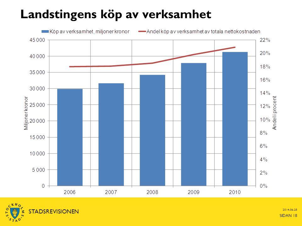 2014-06-28 SIDAN 18 STADSREVISIONEN Landstingens köp av verksamhet