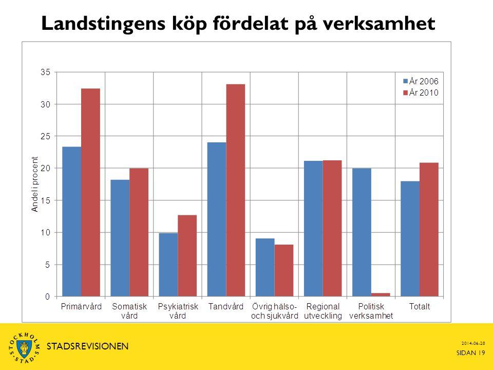 Landstingens köp fördelat på verksamhet 2014-06-28 SIDAN 19 STADSREVISIONEN