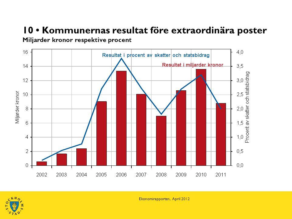 10 • Kommunernas resultat före extraordinära poster Miljarder kronor respektive procent Ekonomirapporten, April 2012