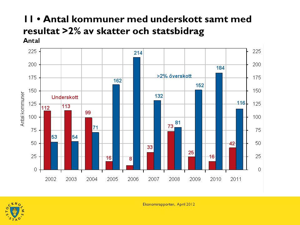 11 • Antal kommuner med underskott samt med resultat >2% av skatter och statsbidrag Antal Ekonomirapporten, April 2012