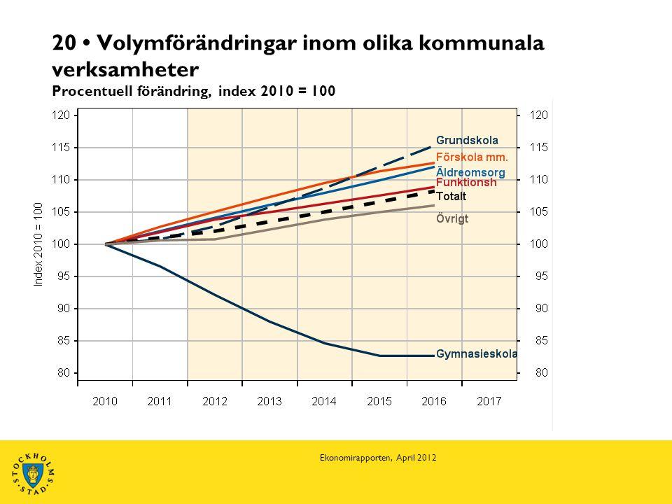 20 • Volymförändringar inom olika kommunala verksamheter Procentuell förändring, index 2010 = 100 Ekonomirapporten, April 2012