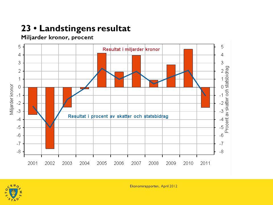 23 • Landstingens resultat Miljarder kronor, procent Ekonomirapporten, April 2012