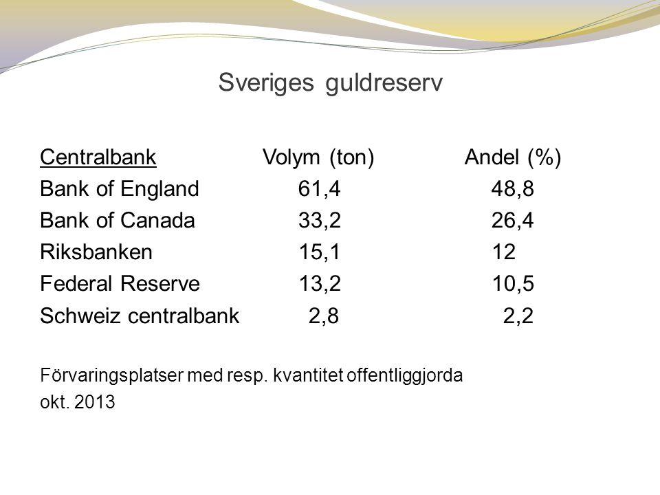Sveriges guldreserv Centralbank Volym (ton) Andel (%) Bank of England 61,4 48,8 Bank of Canada 33,2 26,4 Riksbanken 15,1 12 Federal Reserve 13,2 10,5 Schweiz centralbank 2,8 2,2 Förvaringsplatser med resp.
