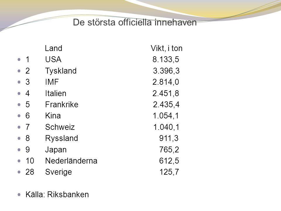 De största officiella innehaven Land Vikt, i ton  1USA 8.133,5  2Tyskland 3.396,3  3IMF 2.814,0  4Italien 2.451,8  5Frankrike 2.435,4  6Kina 1.054,1  7Schweiz 1.040,1  8Ryssland 911,3  9Japan 765,2  10Nederländerna 612,5  28Sverige 125,7  Källa: Riksbanken