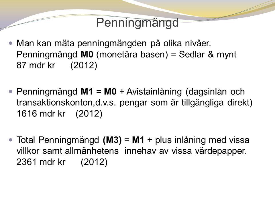Penningmängd  Man kan mäta penningmängden på olika nivåer. Penningmängd M0 (monetära basen) = Sedlar & mynt 87 mdr kr (2012)  Penningmängd M1 = M0 +