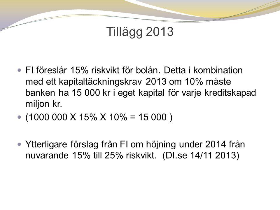Tillägg 2013  FI föreslår 15% riskvikt för bolån. Detta i kombination med ett kapitaltäckningskrav 2013 om 10% måste banken ha 15 000 kr i eget kapit