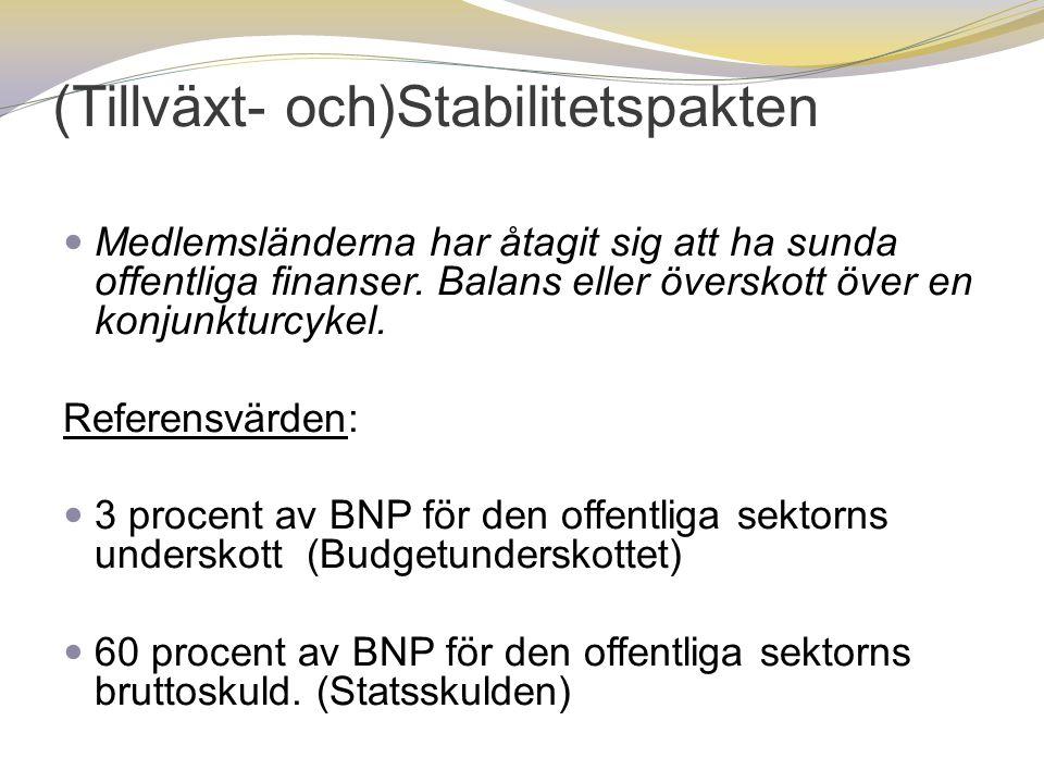 (Tillväxt- och)Stabilitetspakten  Medlemsländerna har åtagit sig att ha sunda offentliga finanser. Balans eller överskott över en konjunkturcykel. Re